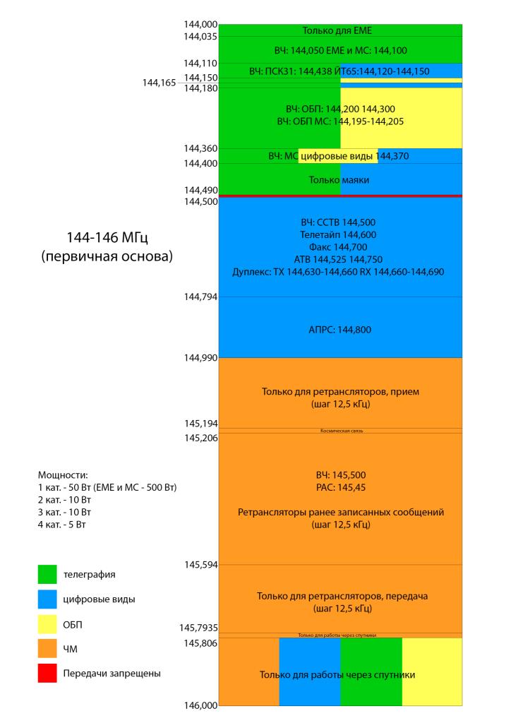 Полоса частот 144 МГц