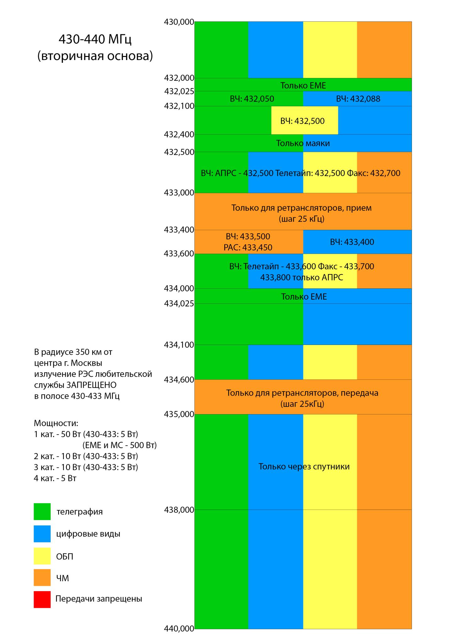 Таблица частот - radioscanner.ru