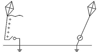 Рис. 3 — Схема, иллюстрирующая принцип действия системы Мэлона Лумиса