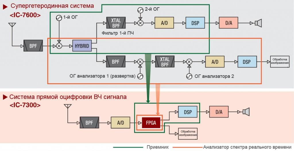direct-sampling-system-rus