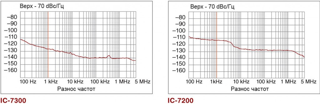 phase-noise-characteristics-comparison-rus