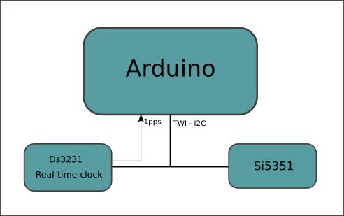 arduino-ds3231-si5351